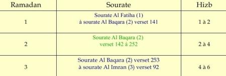 Planning de lecture du Coran pendant ramadan