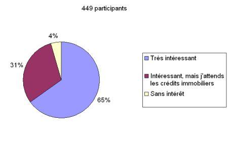 Finance islamique : résultats du sondage