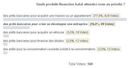 finance islamique sondage