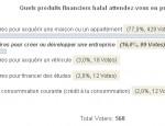 sondage finance islamique