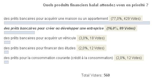 Finance islamique qu 39 attendez vous des banques fran aises - Credit islamique chaabi bank ...