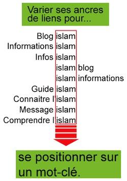 Comment augmenter le nombre de visites de votre blog