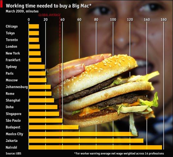 Temps de travail pour pouvoir se payer un Big Mac - infographie