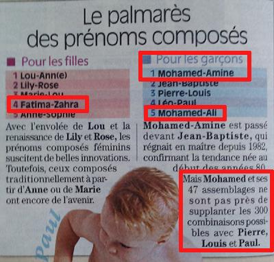 Mohamed-Amine, numéro 1 des prénoms composés en France