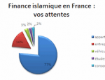 finance-islamique-sondage