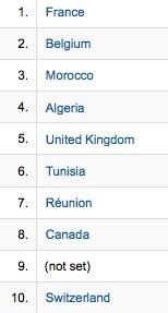 Google Analytics - Al-Kanz, le monde et vous : quelques statistiques