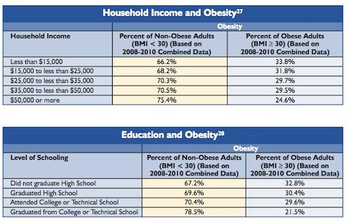 Obésité Etats-Unis