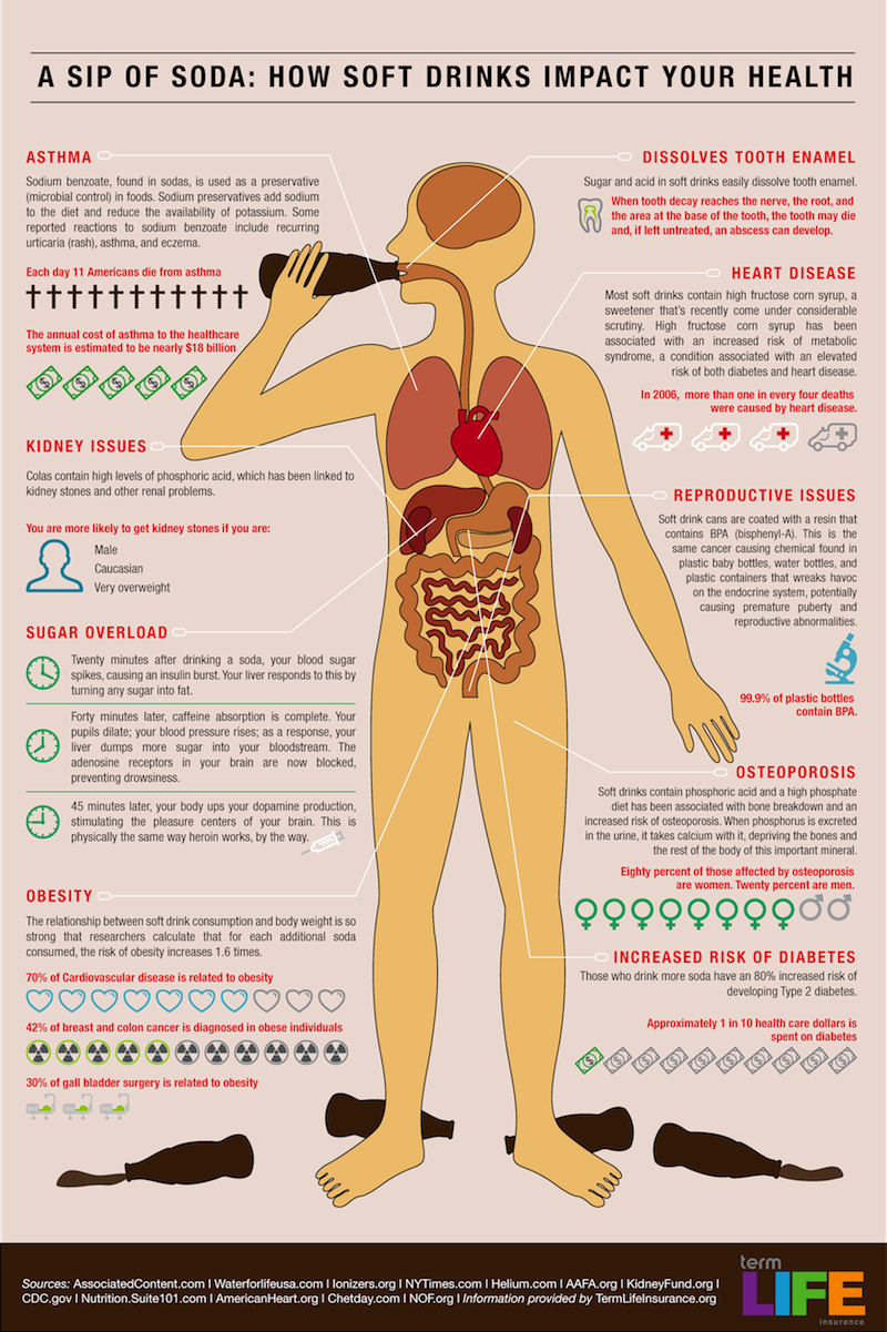 Harmful Soda