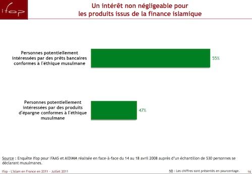 Immobilier la finance islamique comme booster - Credit islamique en france ...