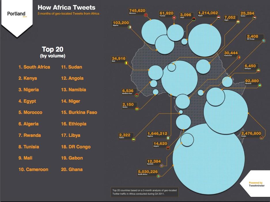 Comment l'Afrique tweete