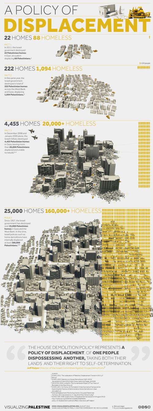 Palestine 25 000 maisons d truites 160 000 sans abri - Destruction d une maison ...