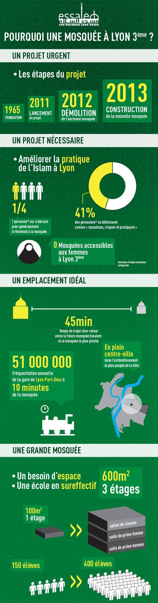 Infographie : pourquoi une mosquée au centre de Lyon ?