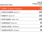 classement lycée le Figaro