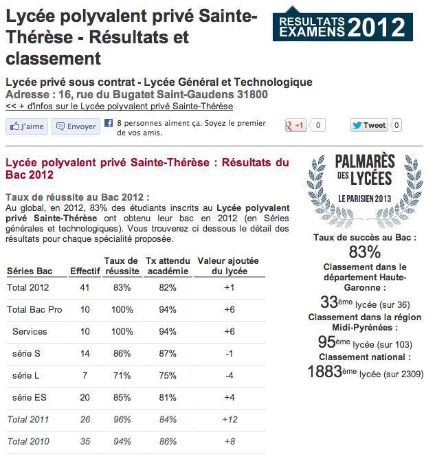 classement lycee Sainte-Thérèse
