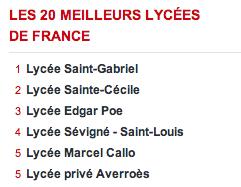 classement lycee L'Express