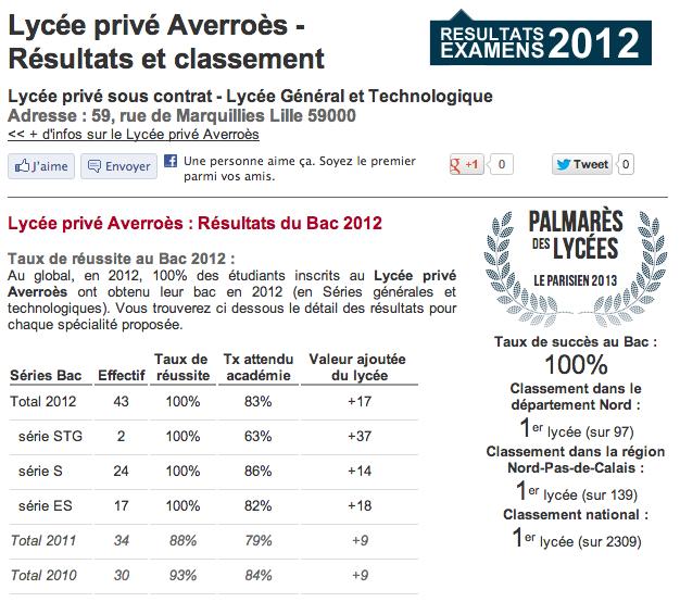 Classement lycée Averroes premier