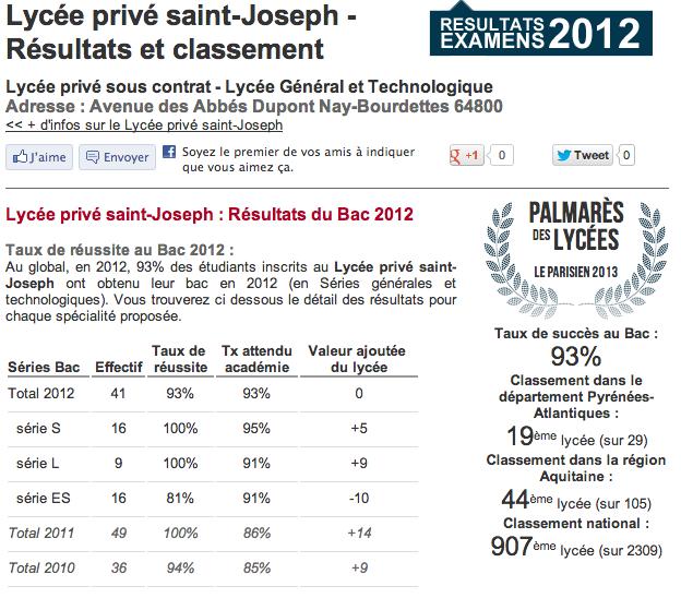 classement lycee  saint-joseph lectoure