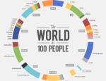 Le monde en 100 personnes