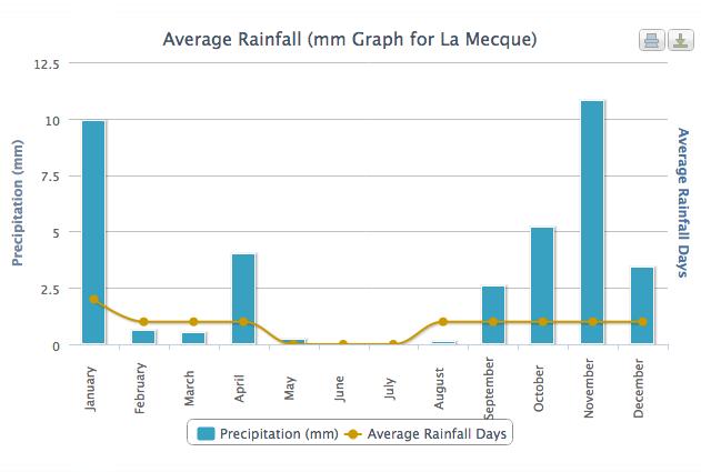 La Mecque sous la pluie
