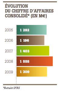rapport annuel financier doux 2009
