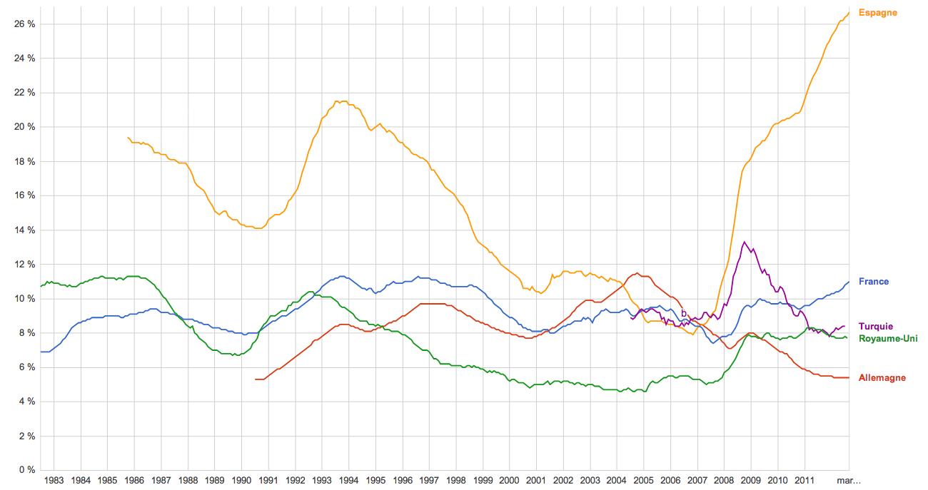Tableau comparatif du chômage en Europe