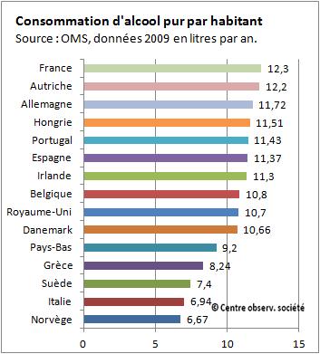 tableau comparatif de la consommation d'alcool pur