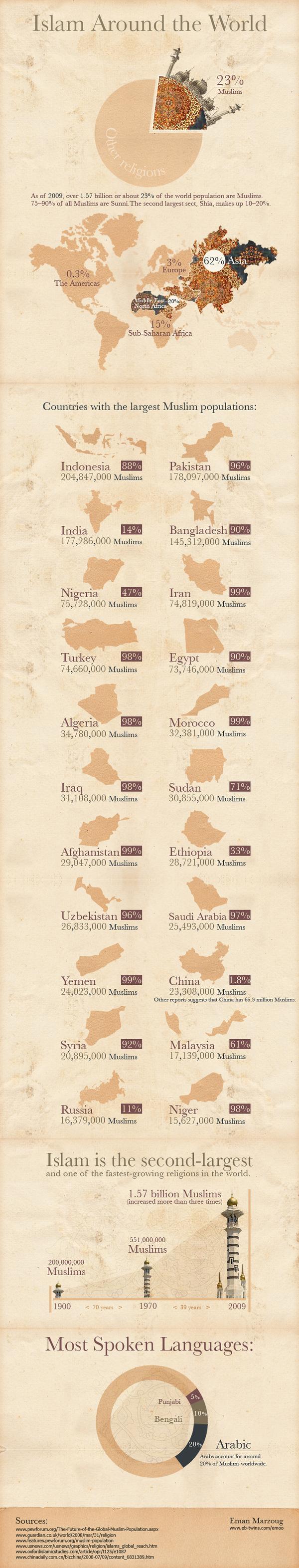 infographie monde musulman