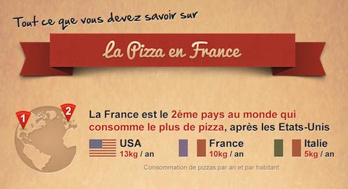 La France, 2e pays au monde consommateur de pizzas