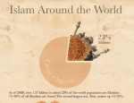 Infographie Islam Around the World