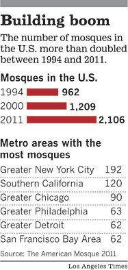 Deux fois plus de mosquées entre 1994 et 2011