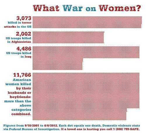 Une guerre contre les femmes ?