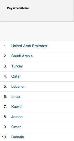Al-Kanz 10 pays Moyen Orient en 2013 - octobre 2013