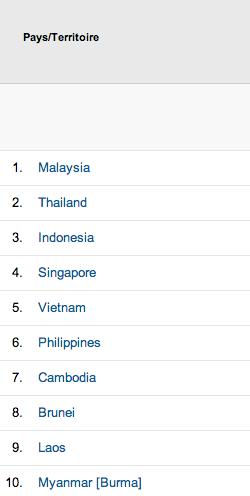 Al-Kanz top 10 des pays Asie du Sud Est en 2013 - octobre 2013