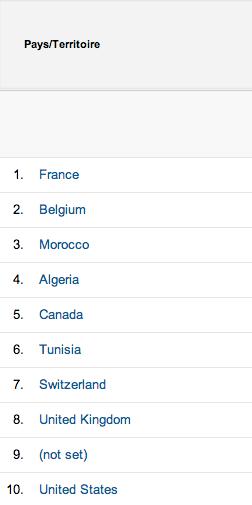Al-Kanz top 10 des pays en 2013 - octobre 2013