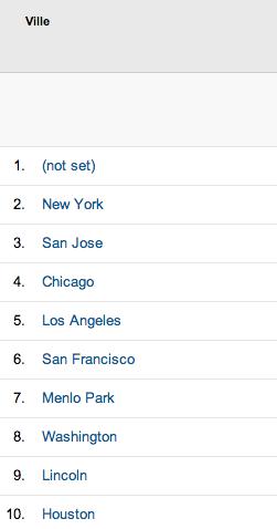 Al-Kanz top 10 des villes Etats Unis en 2013 - octobre 2013