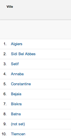 Al-Kanz top 10 des villes d'Algerie en 2013 - octobre 2013