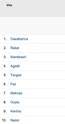 Al-Kanz top 10 des villes du Maroc en 2013 - octobre 2013