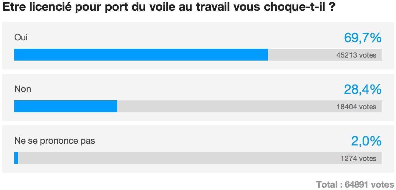 france TV - sondage