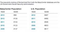 top 20 des pr 233 noms arabes les plus donn 233 s en
