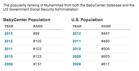 muhammad name USA 2