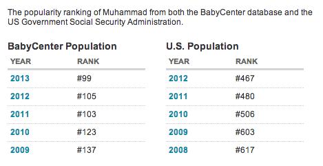 muhammad name USA 2