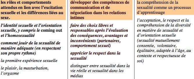 sexualité selon OMS 12-15 ans