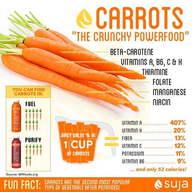 carotte suja juice