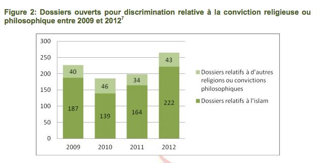 islamophobe se répand en Belgique