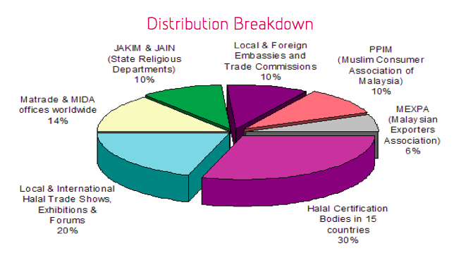distribution IHSMERD