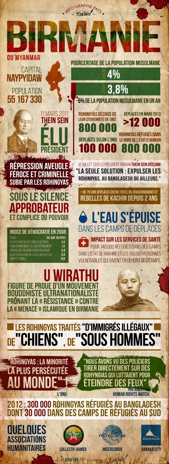 birmanie infographie une
