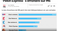 pekin express effondrement