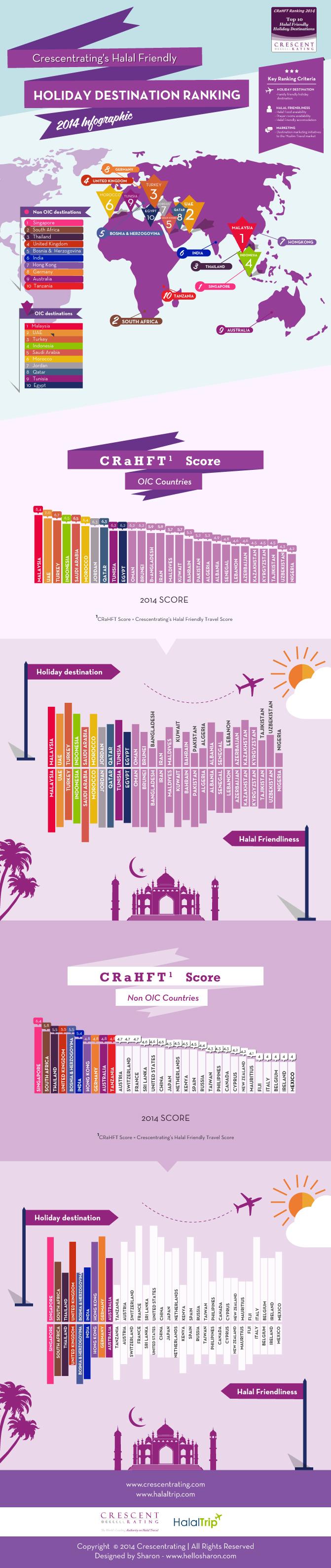 tourisme halal infographie