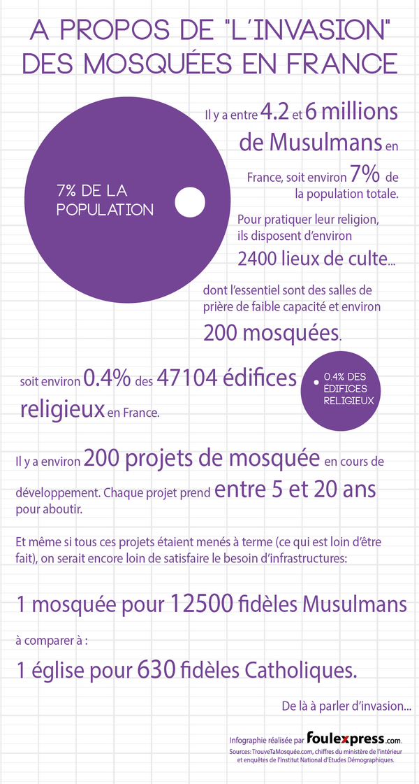 infographie invasion des mosquees lol