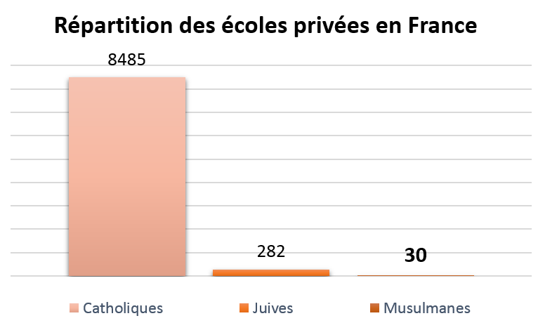 Répartition des écoles privées en France - EASI UP